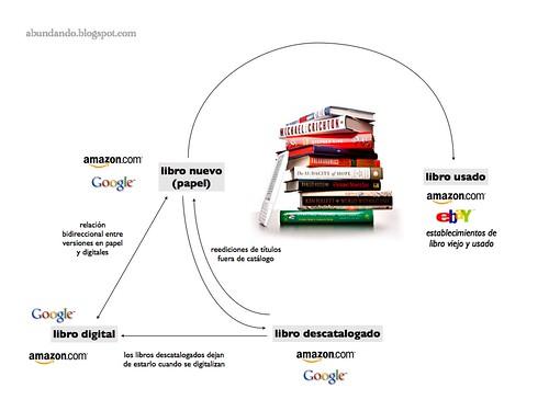 Libro nuevo, viejo y digital