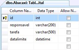 Tabela Abacaxi