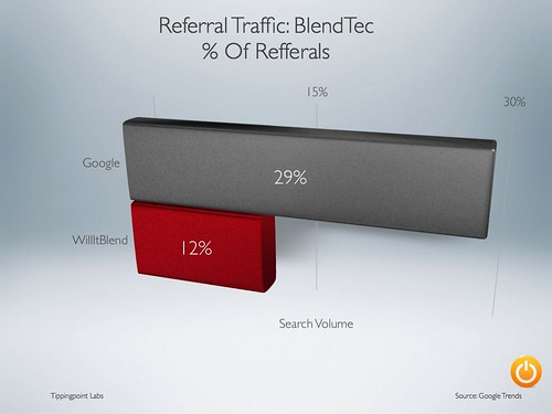 Referral Traffic to BlendTec.com