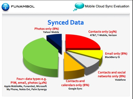 synced-data-chart