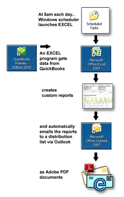 Automated-Report-Distributi