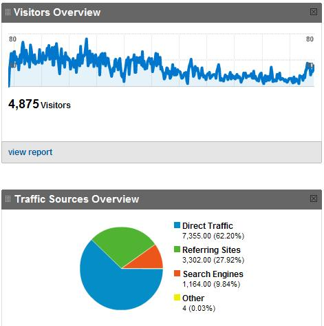 Side Salad visitors overview and traffic sources