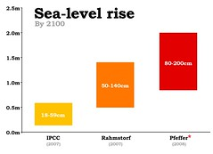 Predicted Sea Level Rise by 2100