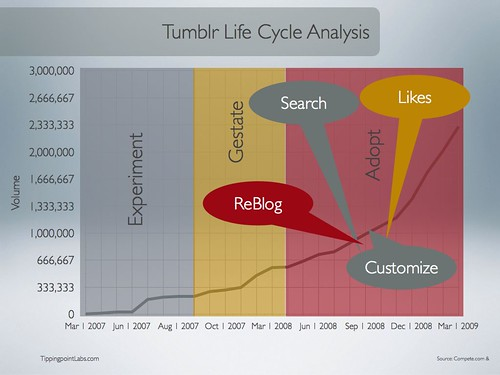 Tippingpoint Labs New Media Life Cycle Analysis: Tumblr.com
