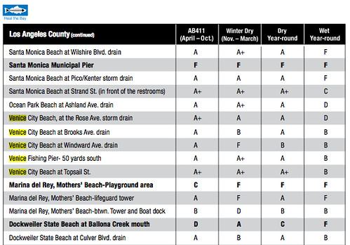 heal the bay venice beach report card
