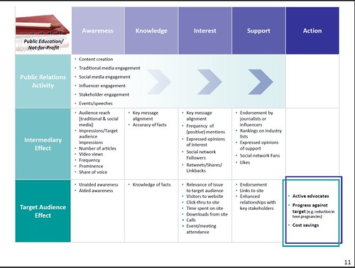 AMEC Framework PR measurement