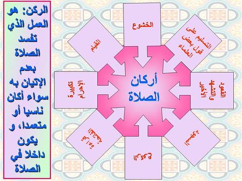الصلاة الصحيحة والله ولي التوفيق بسم الله نبدأ مواضيع ذات