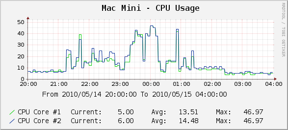 Portal CPU Usage on my Mac Mini