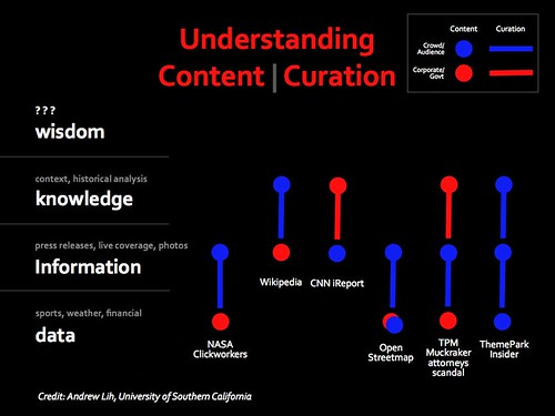 Understanding Content and Curation