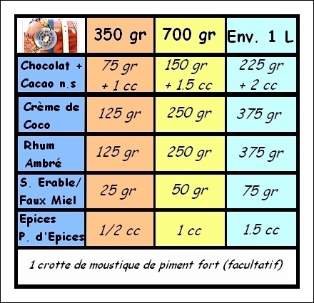 Liqueur crèmeuse de Chocolat (Rhum) /vgl 3444572101_a71c7d1c33_o