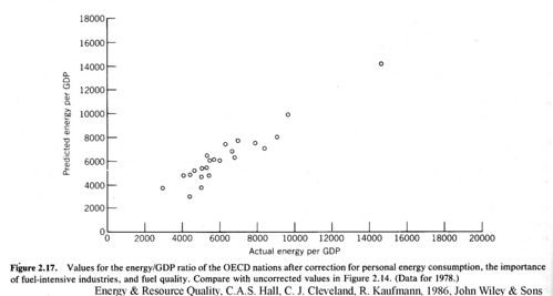 ERQ_country_energy_vs_gdp_corrected