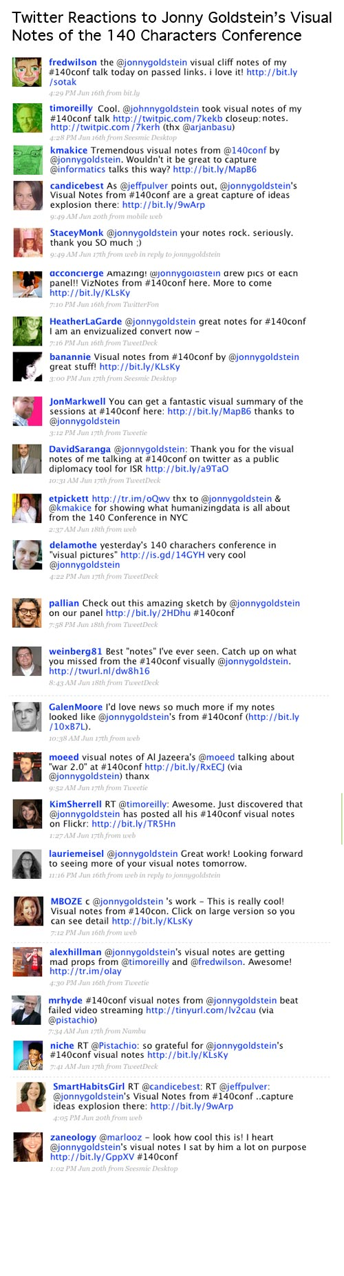 Twitter reaction to Jonny Goldstein's visual notes at 140 Characters Conference