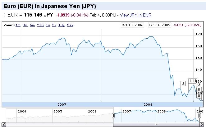 Cambio Euro-Yen