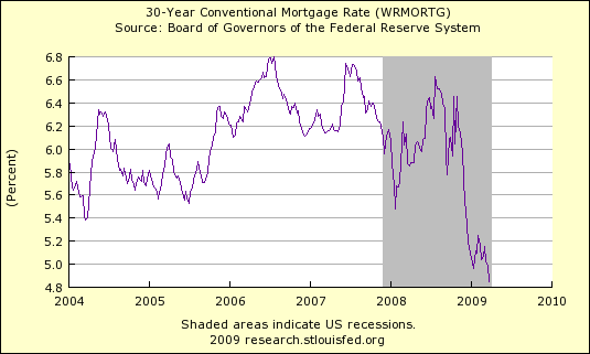 30 Year Mortgage Rate 403