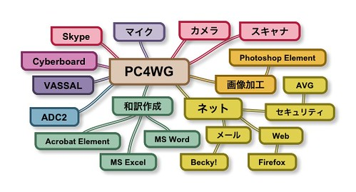 Mindmap - PC for Wargaming