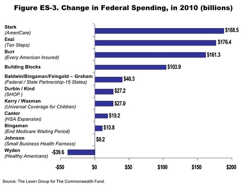 Change in Spending just of the Federal Government