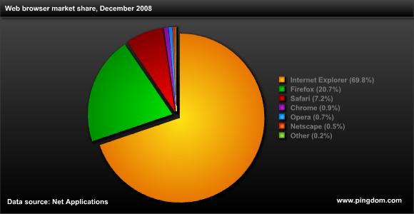 Webbrowser-Statistic 2008