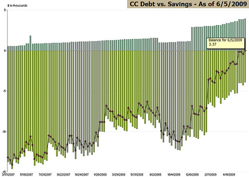 CC Debt vs. Savings (6/5/2009)