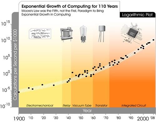 Transcending Moore's Law