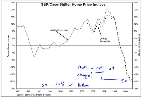 case shiller 2009 Feb
