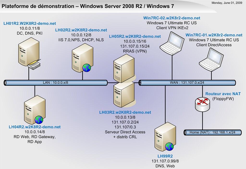 Access Vpn: Windows 7 Direct Access Vpn