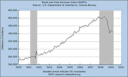 Retail Sales 414