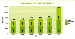 central Cinci population growth this decade and projected 2011 (by: downtowncincinnati.com)