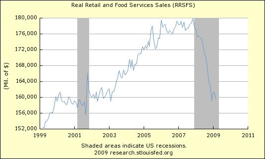 Real Retail Sales 430
