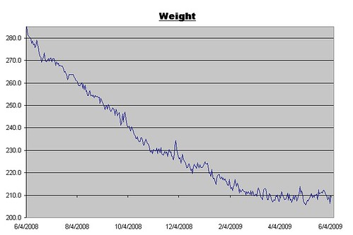Weight Log for June 5, 2009