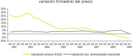 precios1q2009