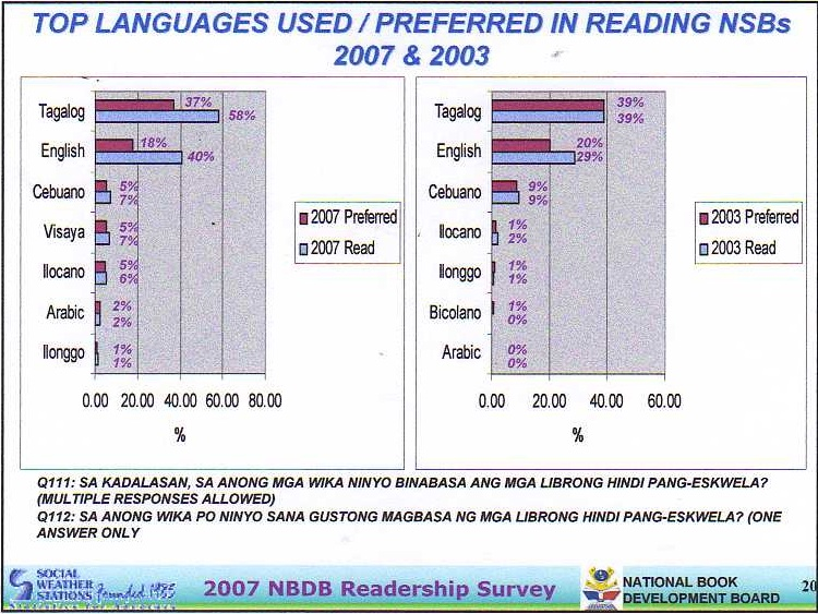 top languages used and preferred