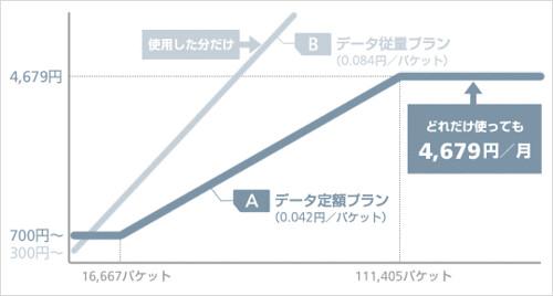 データ定額ボーナスパック by you.