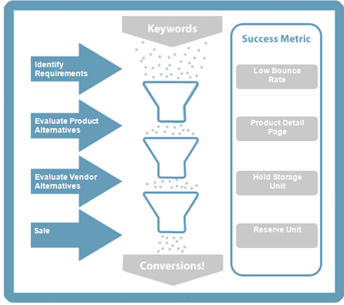 Activity Attribution Success Metircs