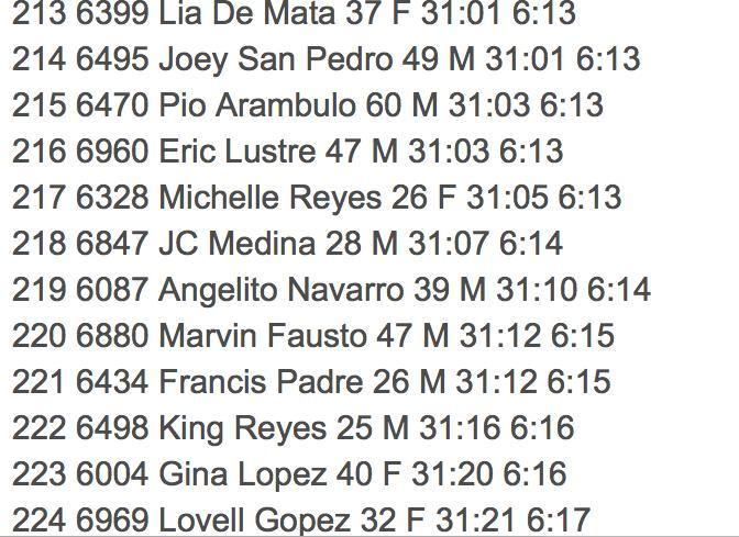 Mizuno 5k Race Results