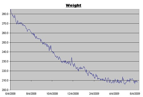 Weight Log for June 12, 2009