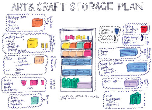 Art and craft storage plan