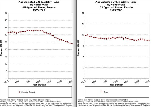 SEER: Cancer Mortality Trends, BrCA/OvCa