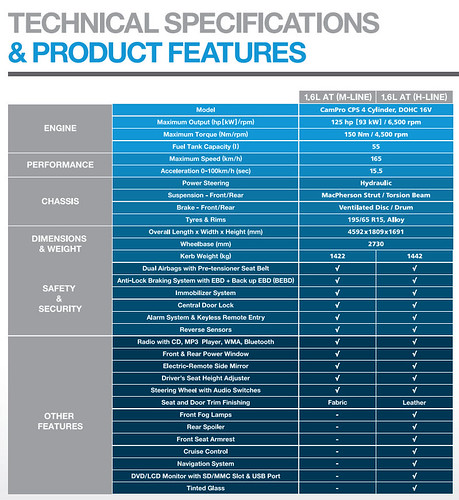 Proton Exora Tech Specs