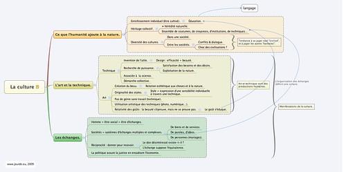 Dissertation philosophie le travail et la technique