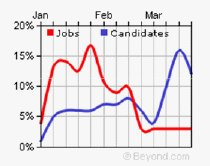 Jobs v. Candidates from Beyond.com