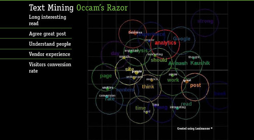 Analyzing UGC using Text Mining