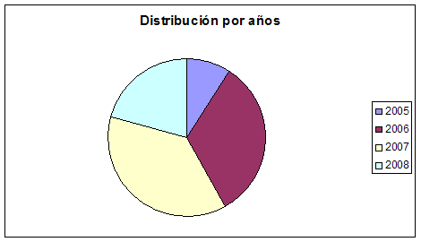 diciembre2008distribucion