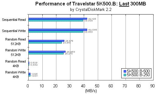 Travelstar 5K500.B: Last 300MB: CrystalDiskMark