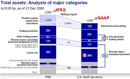 IFRS vs GAAP