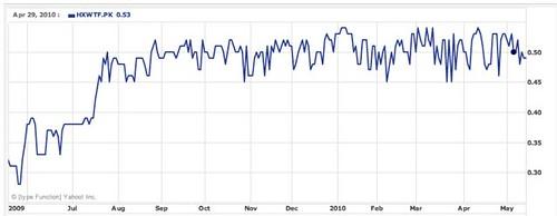 hyflux-chart
