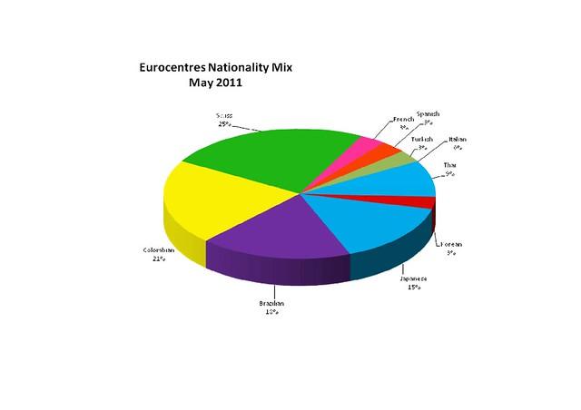 E Nationality mix