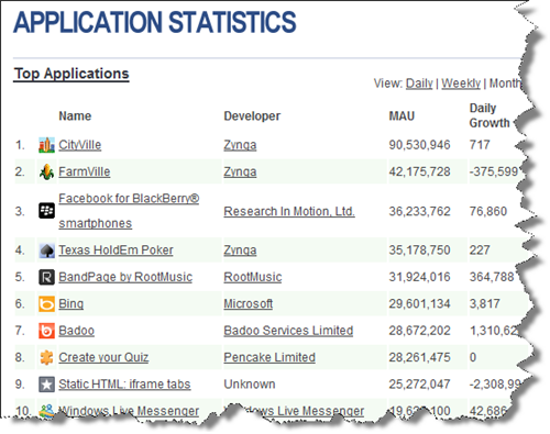 Facebookアプリの利用者数の世界ランキング