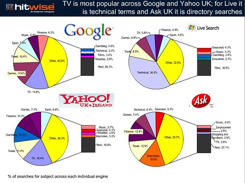 UK search engines share across different subject searches