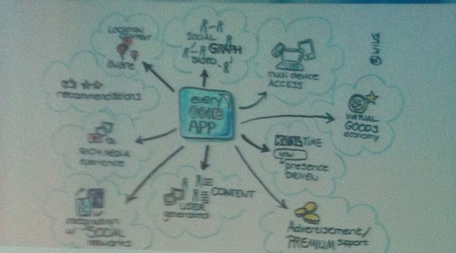 10 essential cloud service components acc to @werner  #tnw #vizthink by @wilg