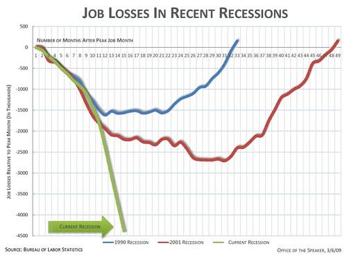 4.4 Million Jobs Lost